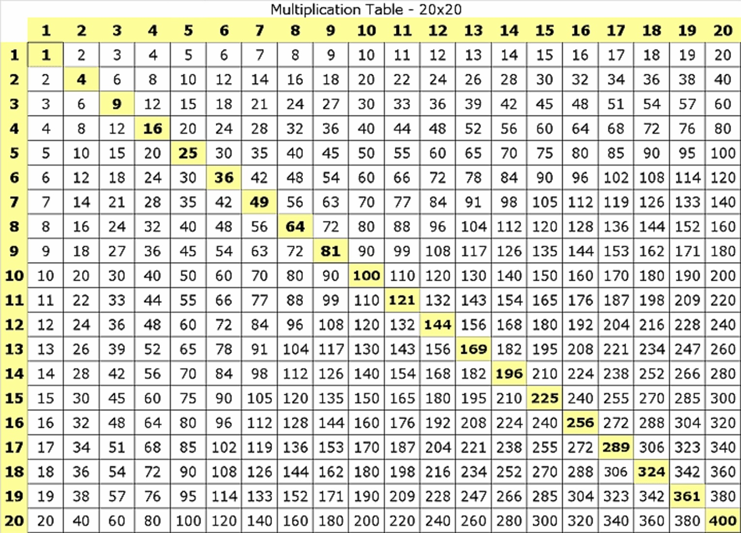 Multiplication Chart 20X20