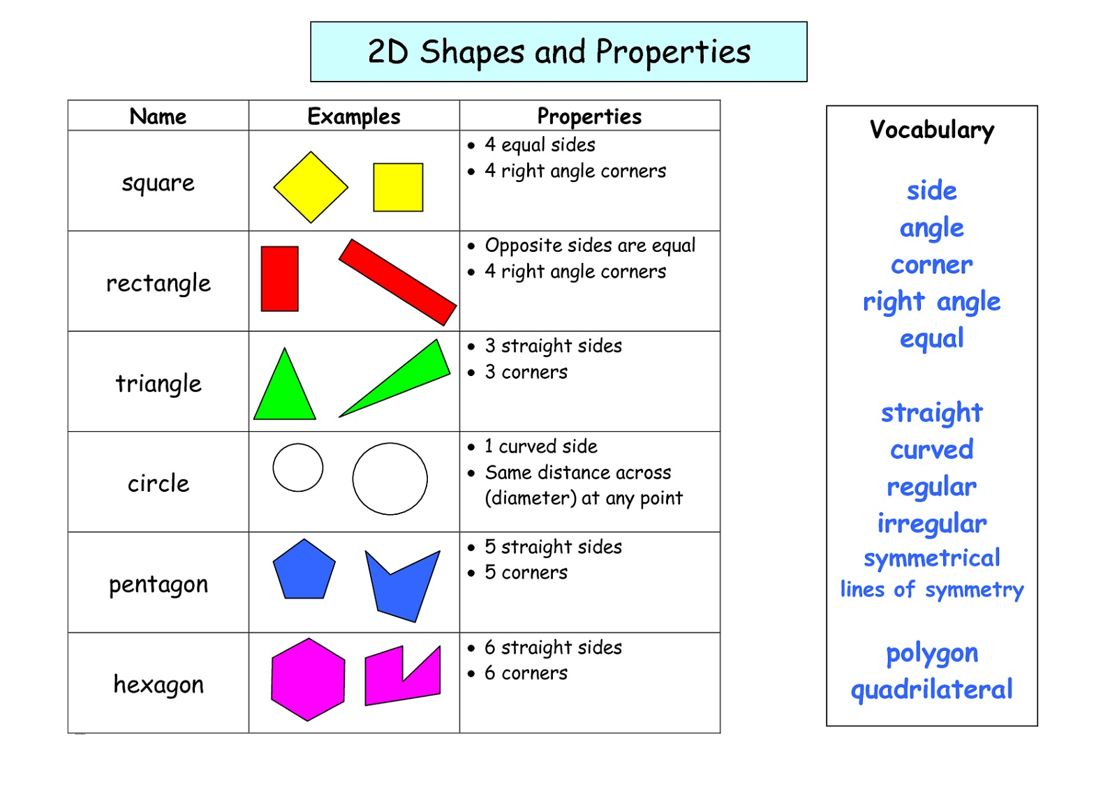 2D Shapes and Sides