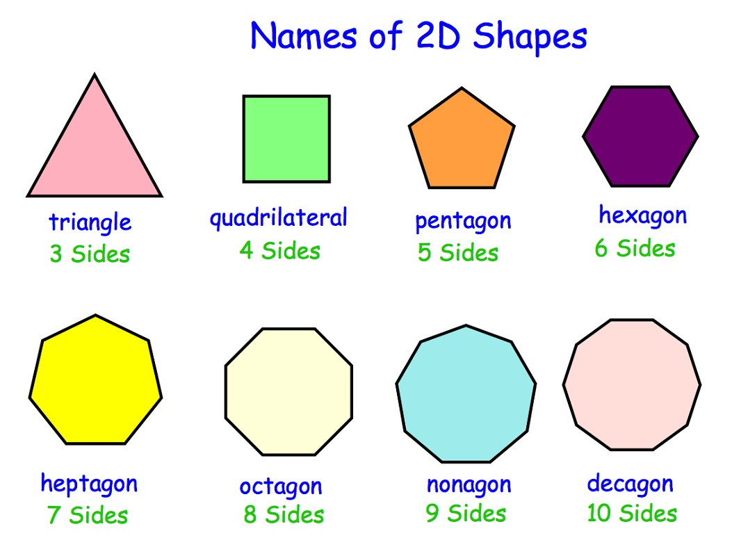 Name of Shapes And Numbers