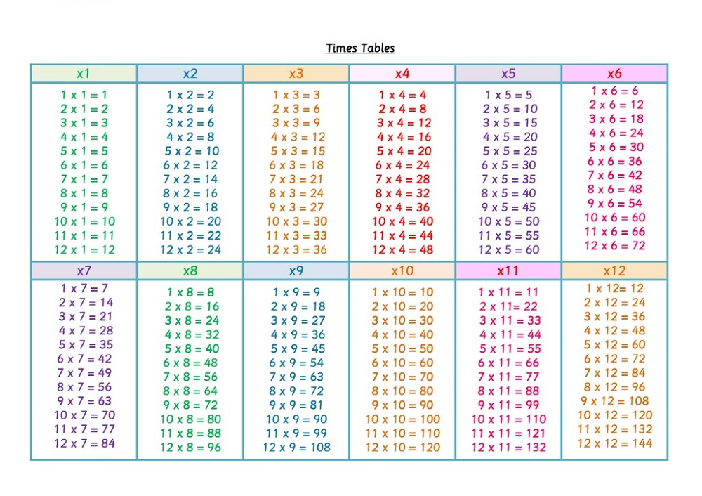 Free Times Table Chart 1-12