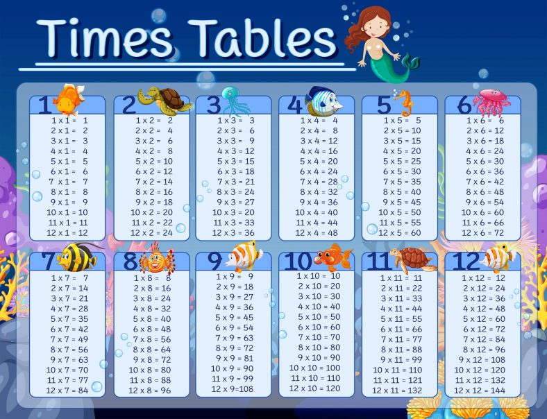 Fun Times Table Chart 1-12