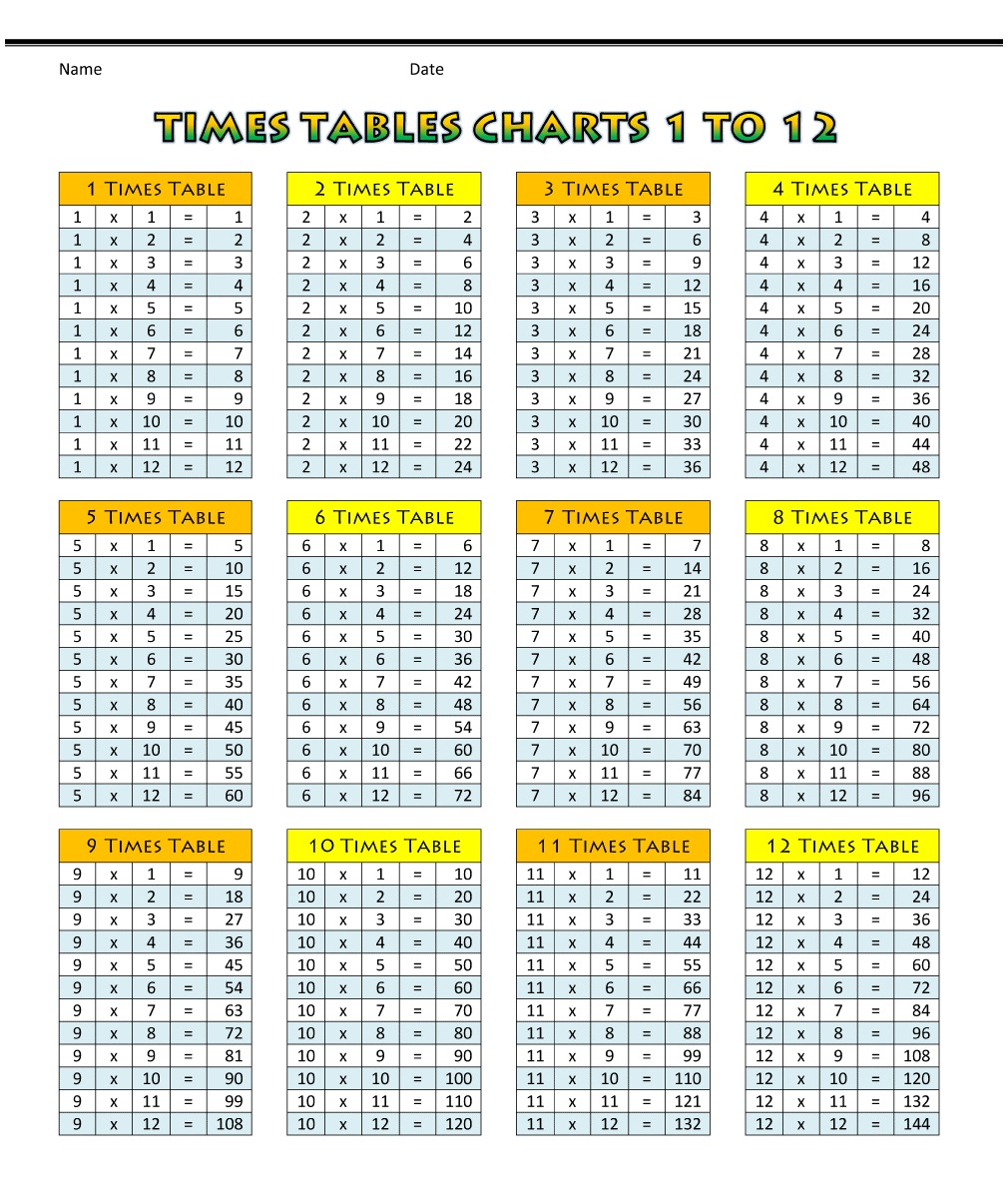 Times Table Chart 1-12 for Kids
