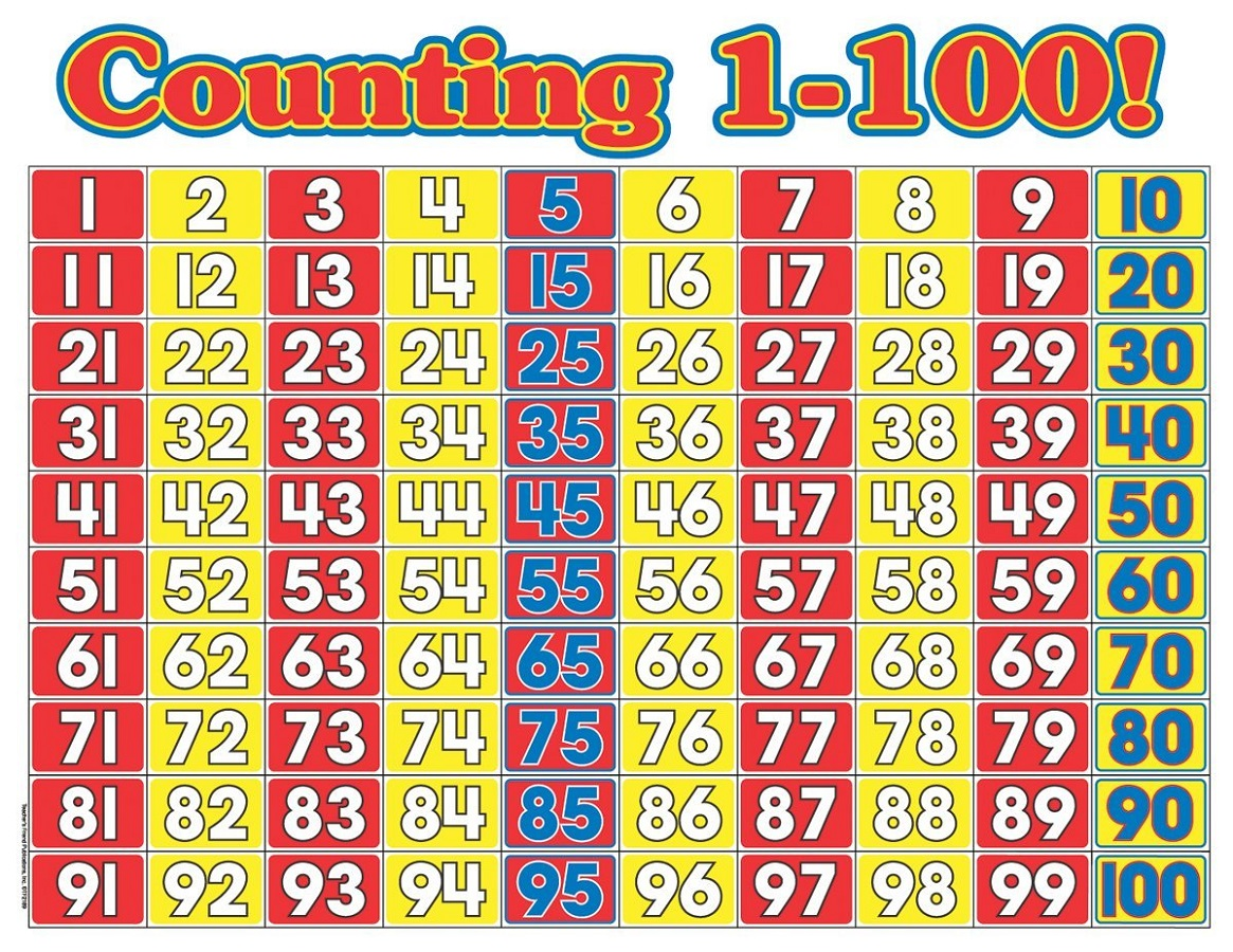 Counting 1-100 Number Chart