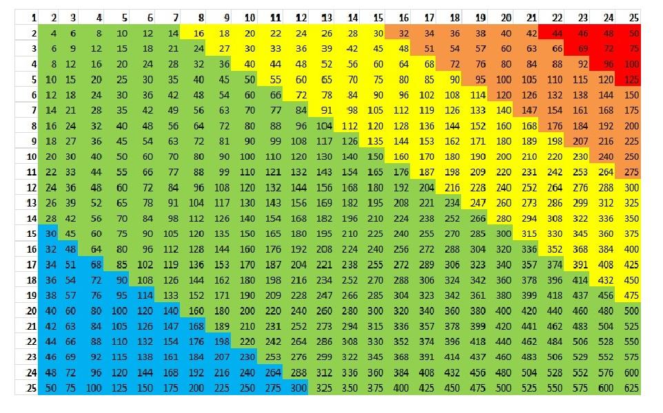 Fun Large Multiplication Table