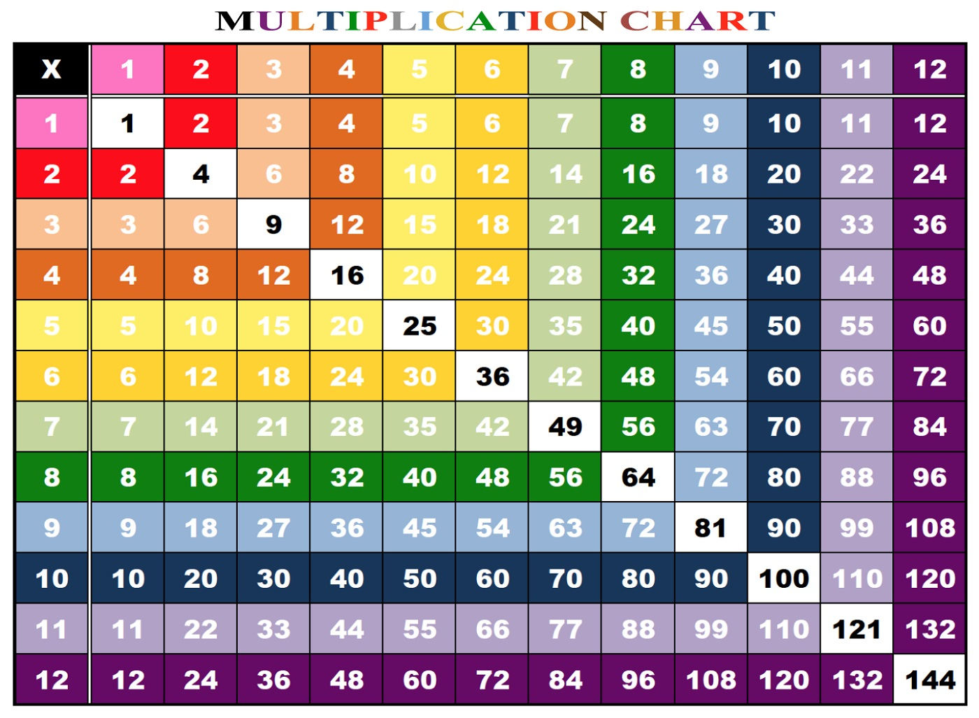 Large Multiplication Table Chart