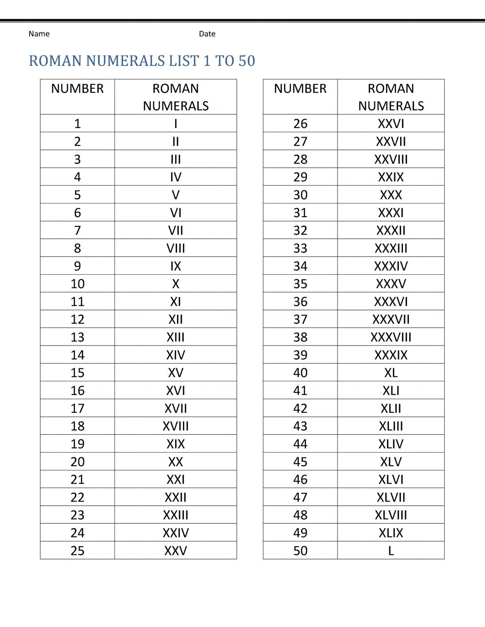 roman 1-50 number chart